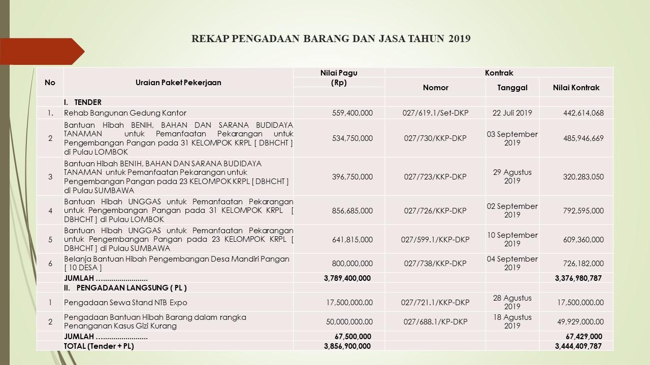 rekap_pengadaan_barang_dan_jasa_2019